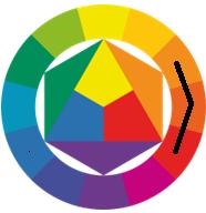 Цветовой круг по Иттену Аналоговые цвета